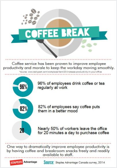 CoffeeInfograph