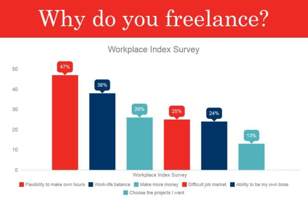freelance chart-rev.jpeg